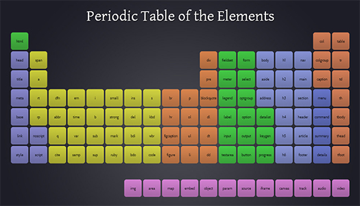 Periodic table of elements pdf new calendar template site - Periodic table of html elements ...
